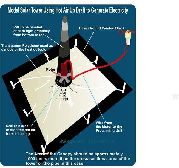 Solar Tower Model Set Up Diagram, Image