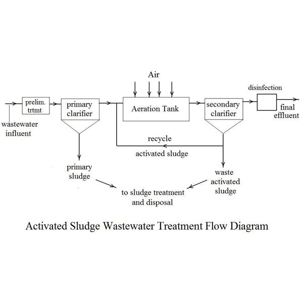 removal of biochemical oxygen demand with activated sludge waste water treatment systems