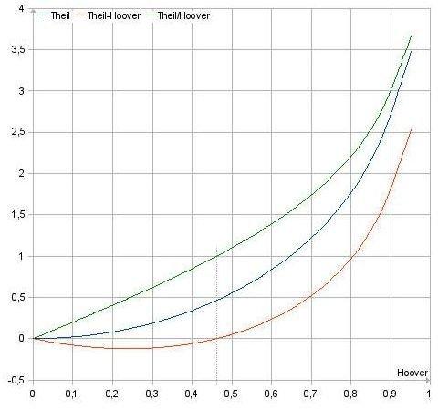 Using Pareto Analysis to Pinpoint Problems