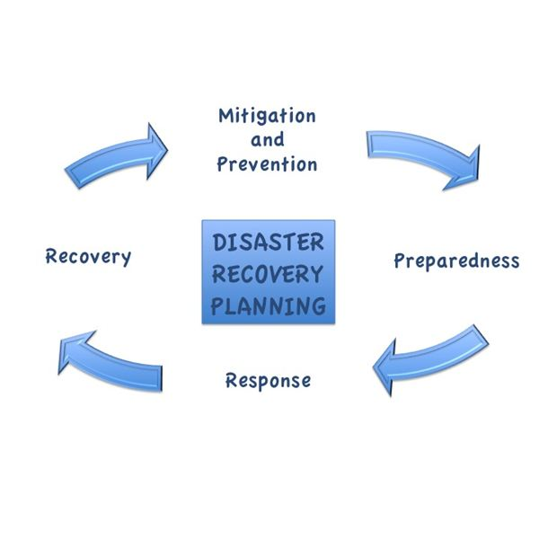 How To Write A Disaster Recovery Plan