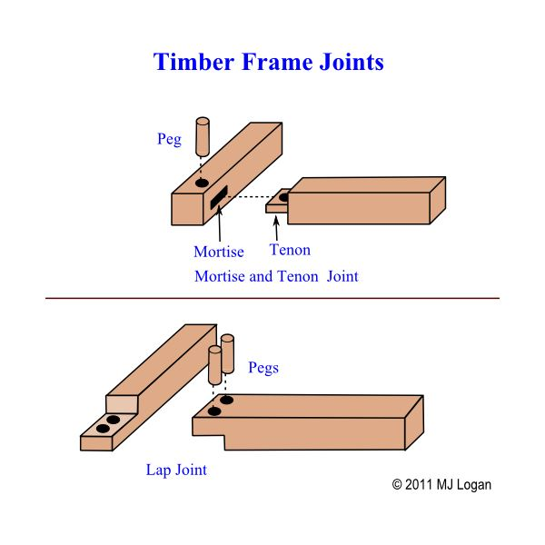 Diy timber framing construction for building off the grid for How to build a timber frame house