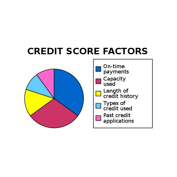 Collection of Tips and Strategies for Improving Your Credit Score