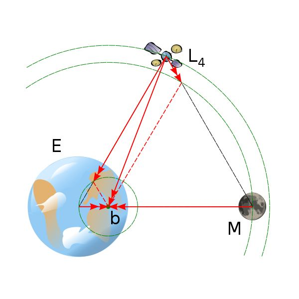 Barycentre of the Earth-Moon System