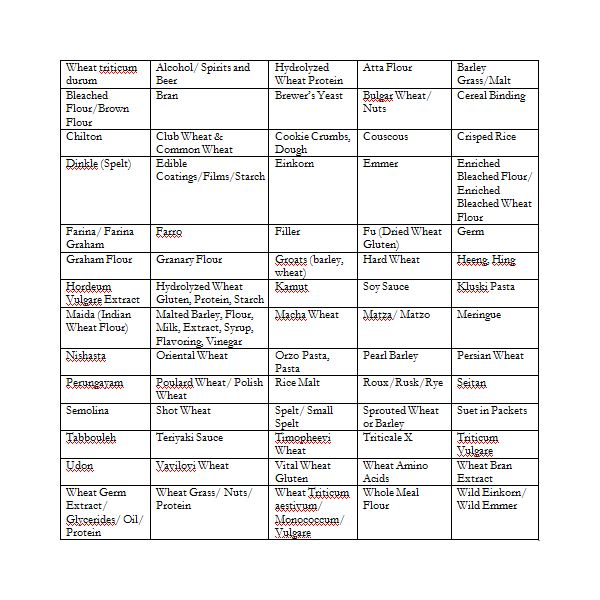 Gluten Free Meal Plans: Organizing Your Diet