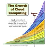 Arguments For and Against Cloud Computing