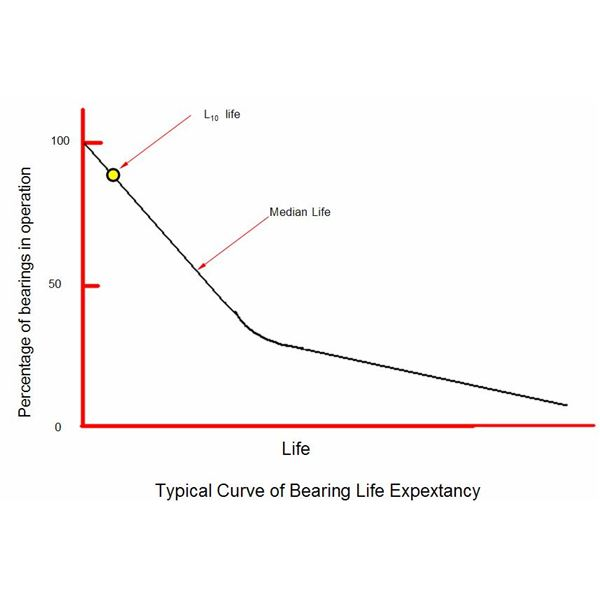 Life%20Curve%20of%20bearing