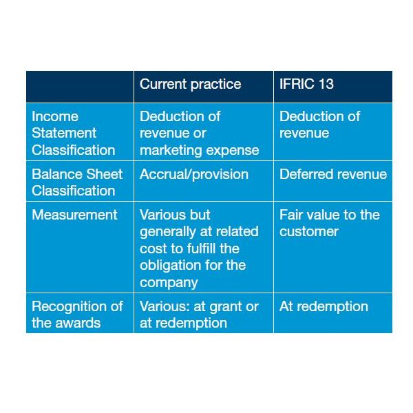 How to Determine Accounting: Customer Loyalty Programs