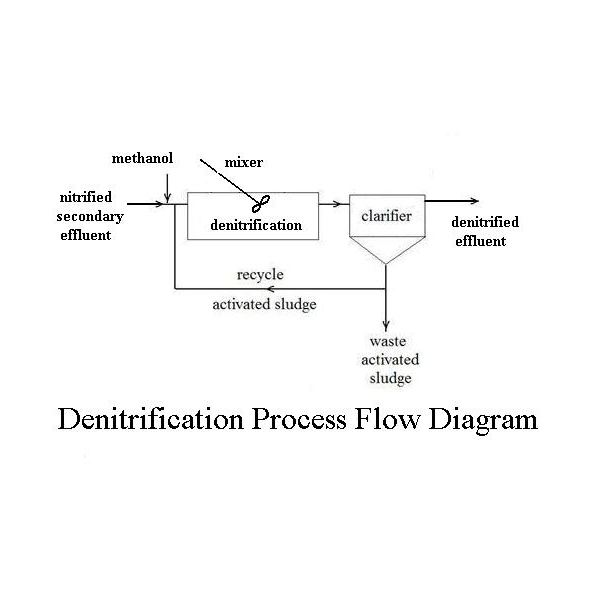 Denitrification Flow Diagram