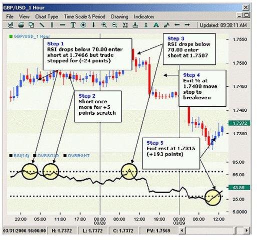 RSI Relative Strength Index Understanding Technical Analysis Market Indicators