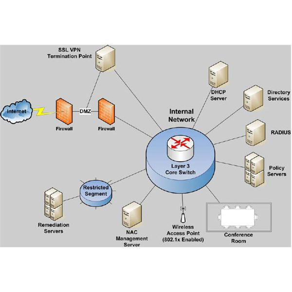 Figure 1: Network Access Control