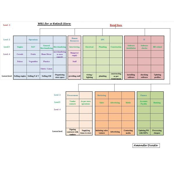 Work Breakdown Structure - Requirements Gathering WBS