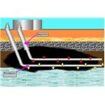 Steam Assisted Gravity Drainage (SAGD)