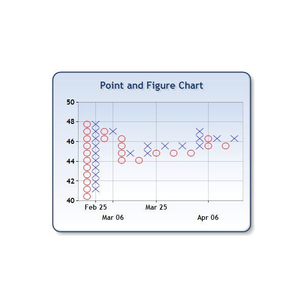 Learn the secrets of invedsting with Point and Figure charts