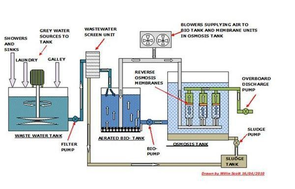 fresh water from seawater reverse osmosis systems water evaporators rh brighthubengineering com