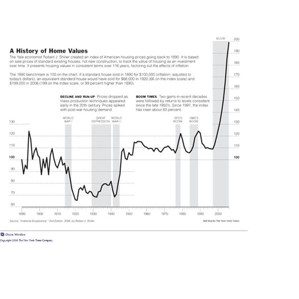 Shiller's graph, credit: New York Times