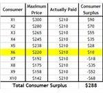 consumer-surplus-table-falling-price