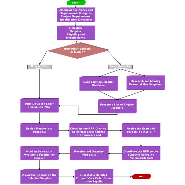 The RFP Process Steps - Process Flow Diagram