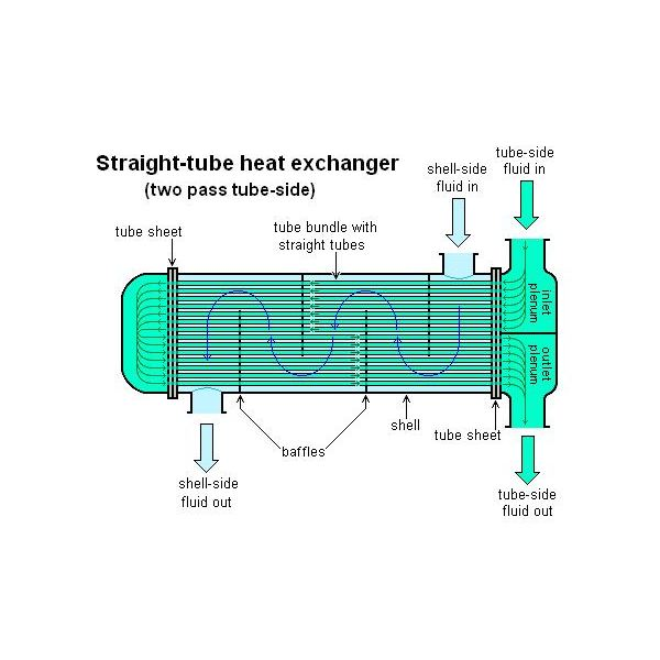 Heat exchanger diagrams largest wiring diagrams shell and tube heat exchanger design water flow through it rh brighthubengineering com heat exchanger diagram asfbconference2016 Choice Image