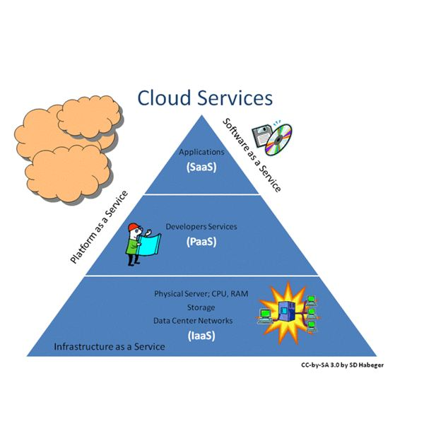 800px-Cloud Services