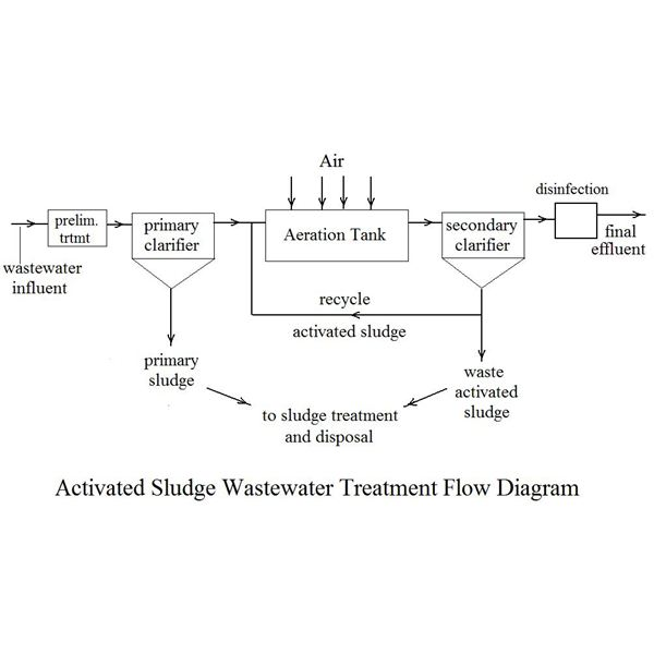 demand and treatment of water Intensifying demand for municipal water supply drives indian water treatment  systems market, finds frost & sullivan december 30, 2014 at.