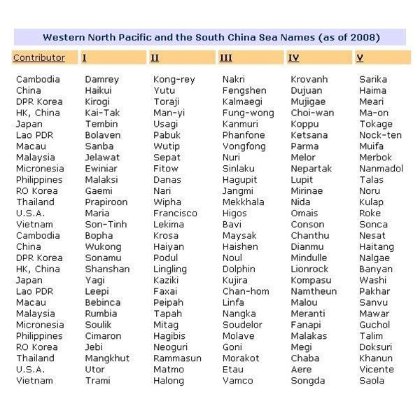 WMO Typhoon Committee for the Western North Pacific Region