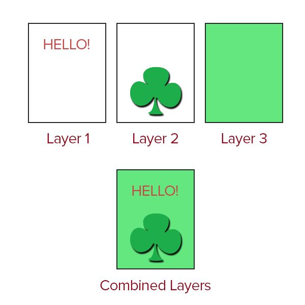 Combined Layers Example