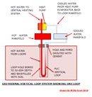 Geothermal Vertical Loop