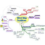 An example of a completed mind map template.