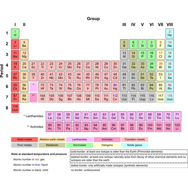 The First Periodic Table Of Elements And Dmitri Mendeleev His