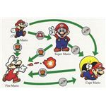 Mario once again utilizes various power-ups.