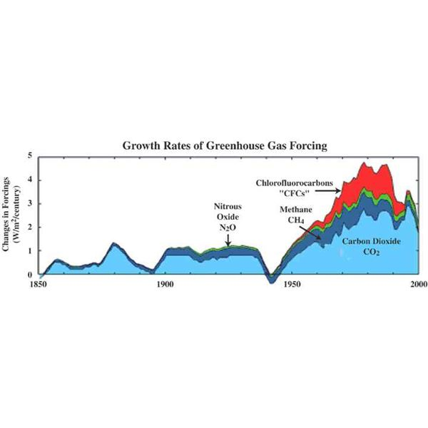 Growth rates of greenhouse gases figure1m
