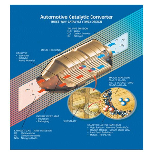 How Much Is A Catalytic Converter >> Answers to, How Are Catalytic Converters Recycled