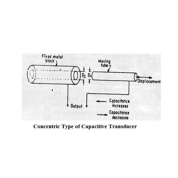 Concentric Capacitive Transducer or Sensor