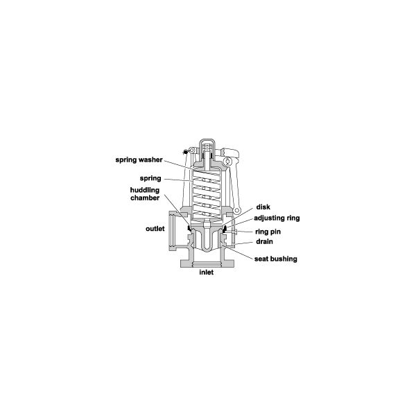 handling of the marine boiler safety relief valve Gate Valve Diagram boiler safety valve