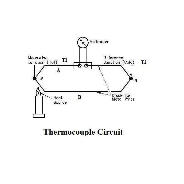 What is a Thermocouple & How Does it Work? Principle of Working of ...