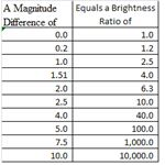 Pogson Scale