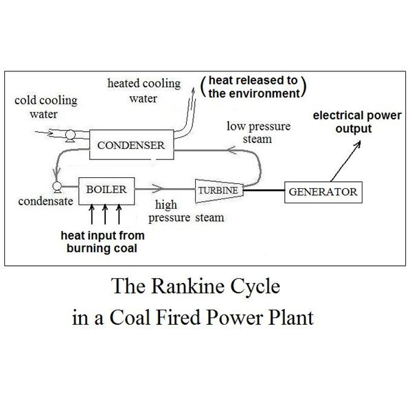 Rankine Cycle in a Coal Fired Power Plant