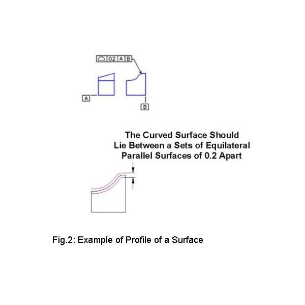 GD&T Profile of Surface