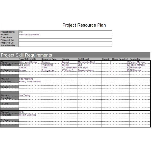 Project resource plan example and explanation for Human resources action plan template