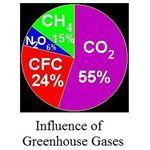 influence of greenhouse gases