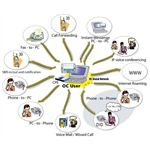 Unified Communications System