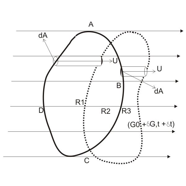 Reynolds Transport Theorem, Diagram , Image
