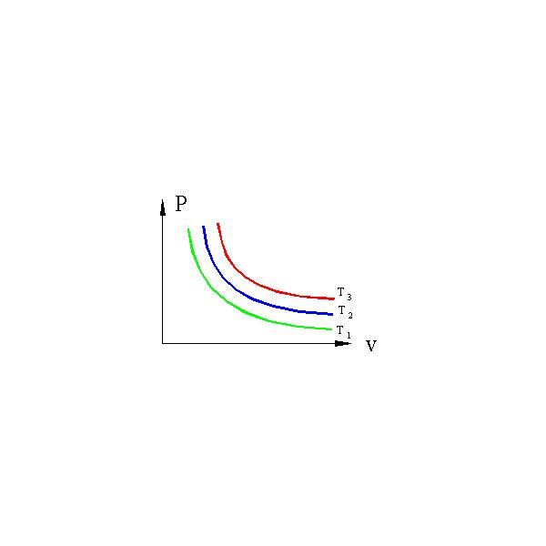 Isotherms for ideal gas