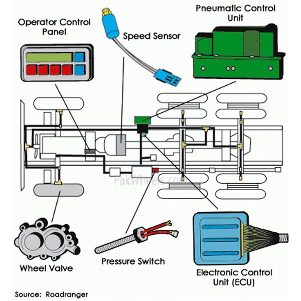 Electronic and Pneumatic Controls Analyzed