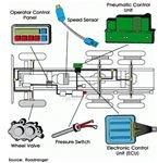 Pneumatic Controls, Image