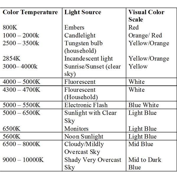 White Balance Level and Values