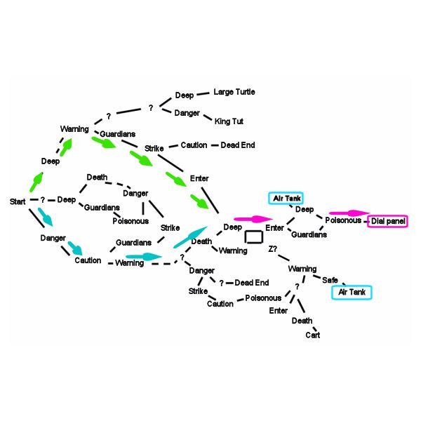 A map showing the paths you can take throught he blue hole maze