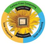 Fig 2 - Advantage of Cloud Computing - Green Computing