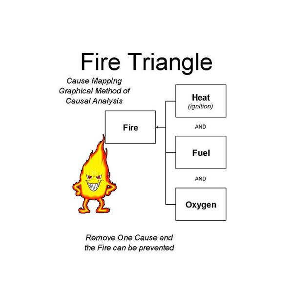 All about mapping root cause analysis providing a walk through and 780px fire triangle causal relationships ccuart