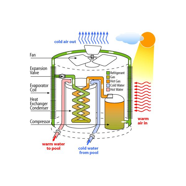 Hvac systems types of heat exchangers in hvac systems for Types of gas heating systems